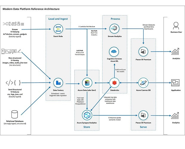 DP-900: Microsoft Azure Data Fundamentals